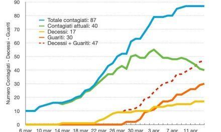 Coronavirus Torre del Greco. La somma tra guariti e decessi ha superato quella degli attuali contagiati