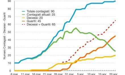 Coronavirus Torre del Greco. La curva dei contagi fa 90