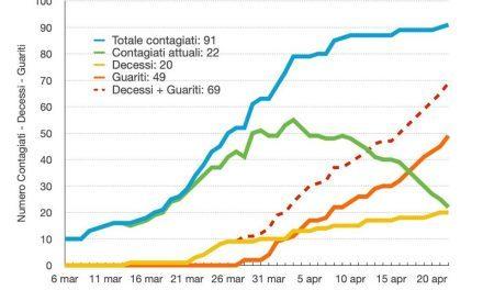 Coronavirus Torre del Greco. Sale ancora la curva dei contagi