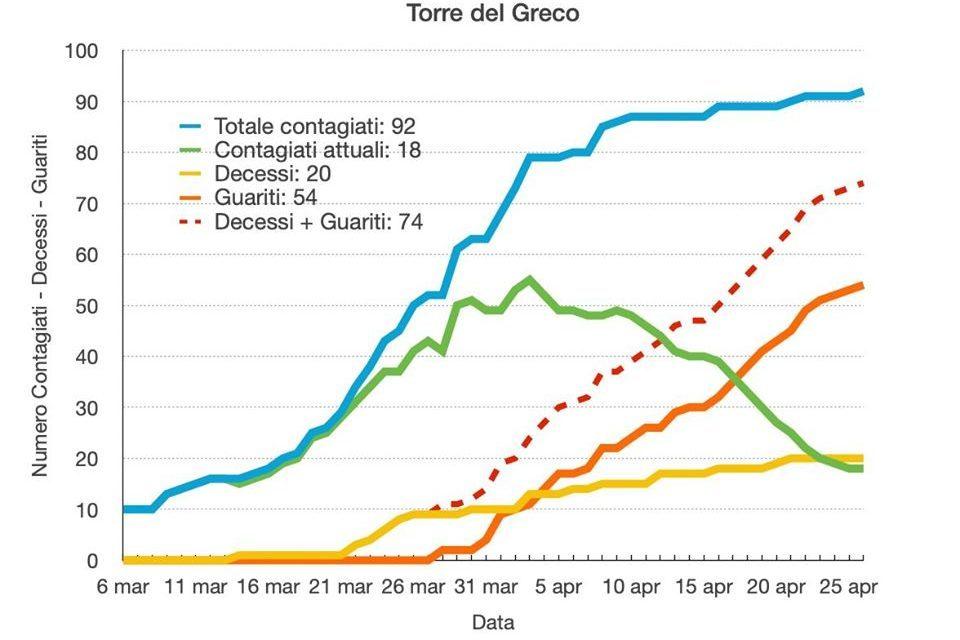 Coronavirus Torre del Greco. Si rialza la curva dei contagi (+92)