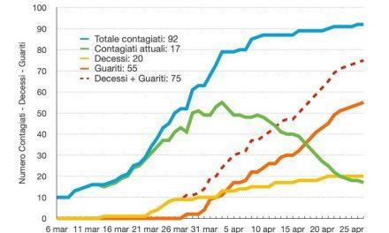 Coronavirus Torre del Greco. Sale la curva dei guariti