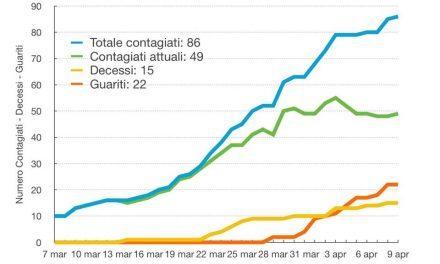 Coronavirus Torre del Greco, Sale ancora la curva dei contagi (+86)