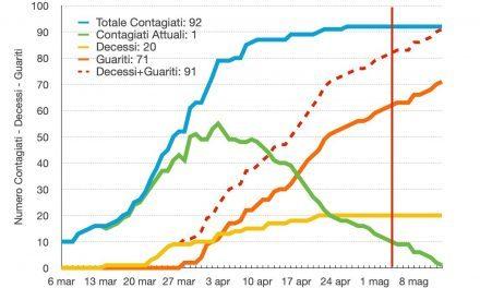 Coronavirus Torre Del Greco, le curve si avvicinano a 0 contagi